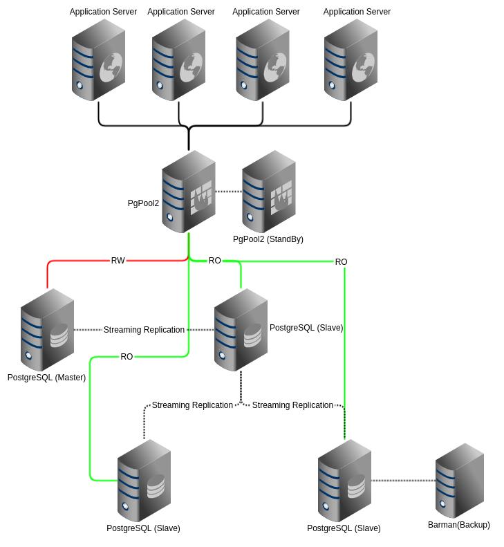 Solução de aplicação PostgreSQL